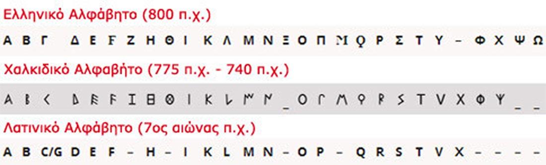 Ελληνικό - Χαλκιδικό και Λατινικό αλφάβητο